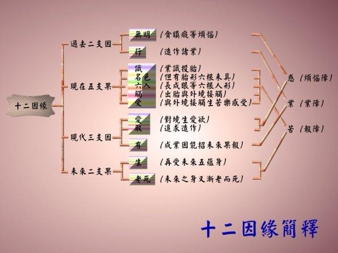 图解佛法教理 - 雪太子 - 雪太子博客